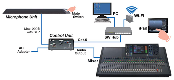 Signal flow diagram of the TOA Electronics AM-1 Realtime Steering Array Microphone System