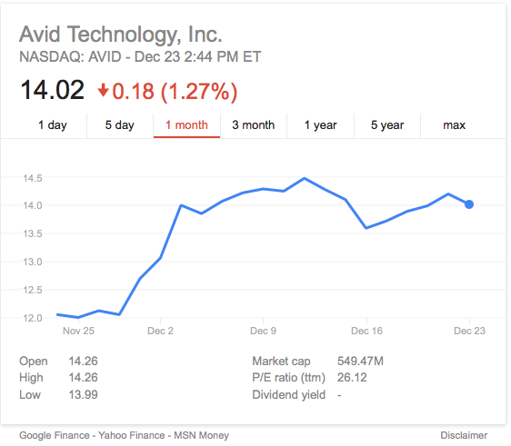 Avid Stock Price Near $14 per Share After NASDAQ Re-Listing « FOH