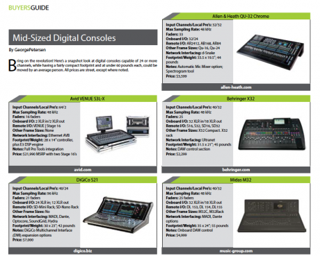 Mid-Sized Digital Consoles