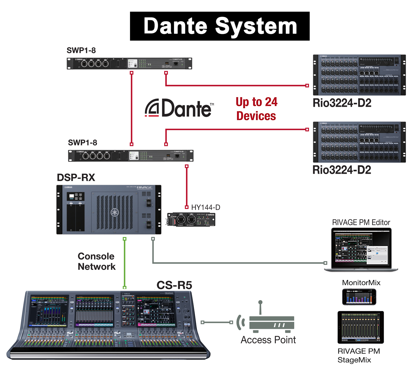 One possible RIVAGE scenario (among many) shows a CS-R5 controller in a Dante configuration with a DSP-RX engine fed from two Rio3224D2 stageboxes and interfaced with a Mac running the RIVAGE PM Eitor and a smartphone running Monitormix and an iPad running RIVAGE PM StageMix for wireless mix control.